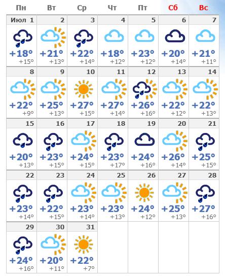 Погодные условия в Праге в июле 2021 года.