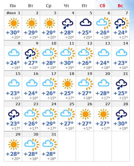 Погодные условия в Риме в июле 2020 года.