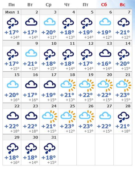 Погодные условия в Таллине в июле 2020 года.