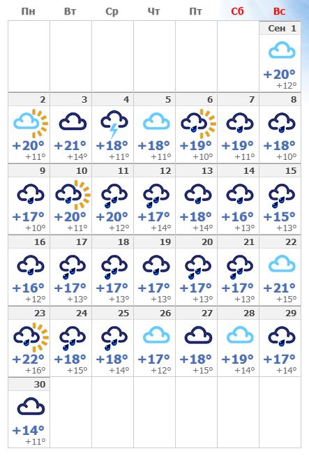 Погодные условия в сентябре в Амстердаме 2020 года.