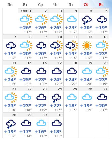 Погодные условия в октябрьском Лиссабоне в 2020 году.
