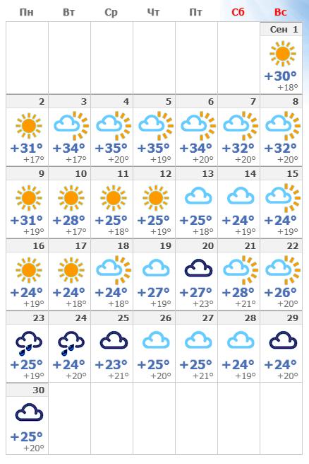 Погодные условия в сентябре в Португалии и Лиссабоне 2020 года.