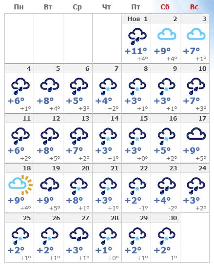 Погодные условия в ноябрьской Праге в 2020 году.