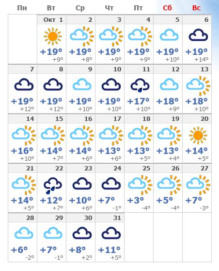 Погодные условия в октябре в Праге 2019 года.