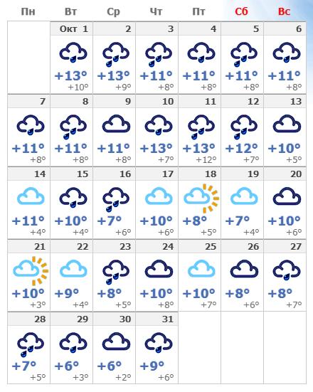 Погодные условия в октябре в Риге 2019 года.