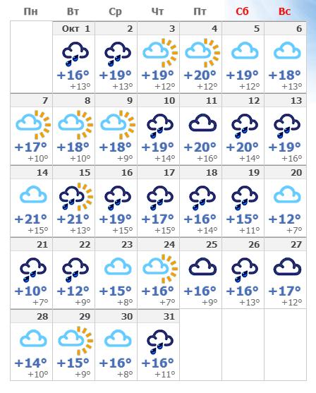 Погодные условия в октябре в Риме 2020 года.