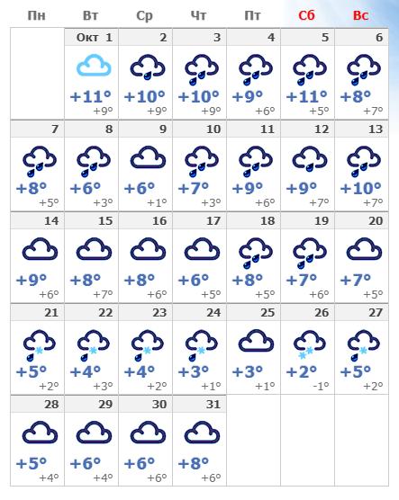 Погодные условия в октябре в Таллине 2020 года.