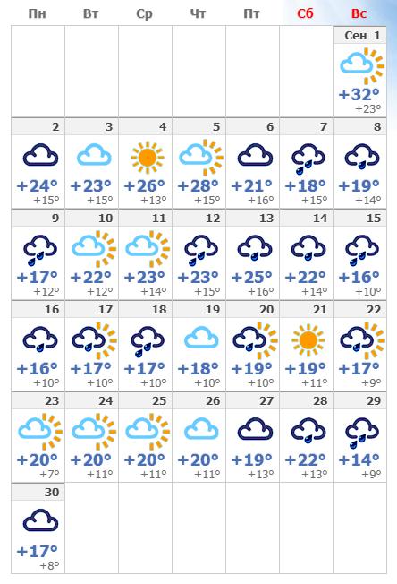 Погодные условия в сентябре в Вене 2020 года.