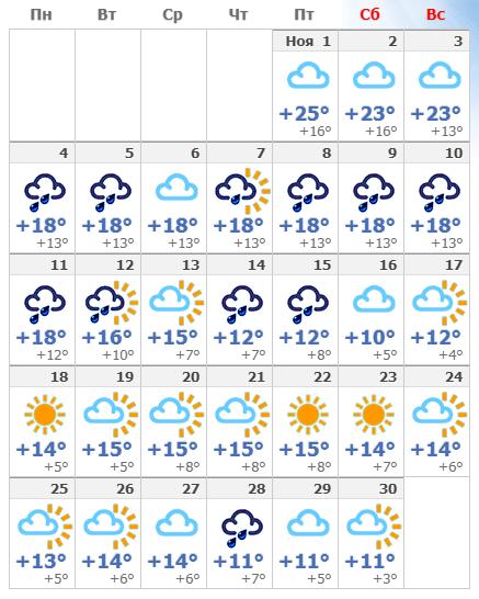 Погодные условия в Кемере в ноябре 2019 года.