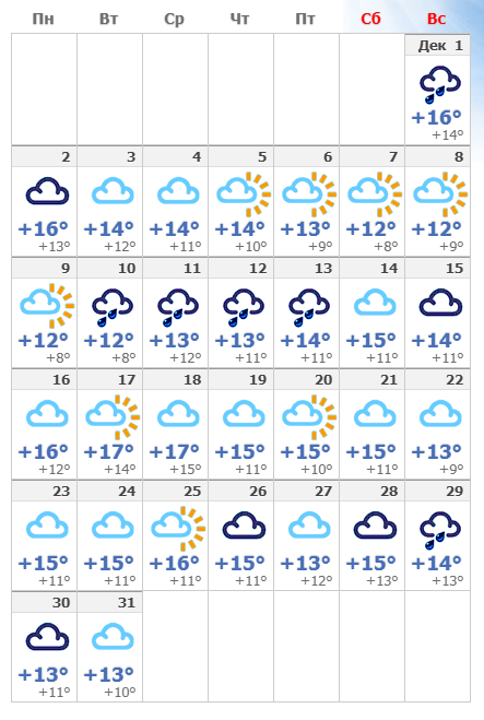 Погодные условия в Барселоне в декабре 2019 года.