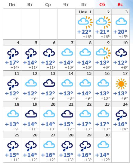 Погодные условия в ноябре в Барселоне 2019 года.