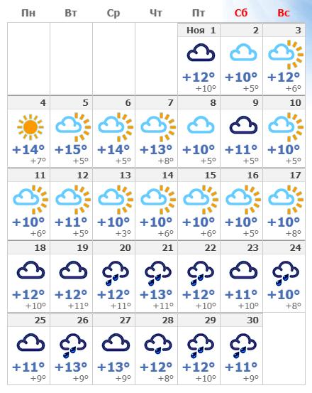 Погодные условия в ноябре в Лондоне 2019 года.