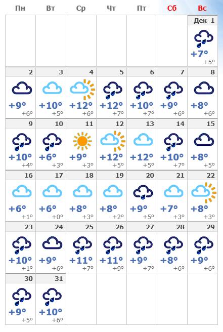 Погодные условия в Риме в декабре 2020 года.