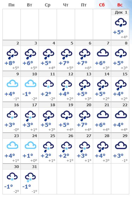 Погодные условия в Таллине в декабре 2019 года.