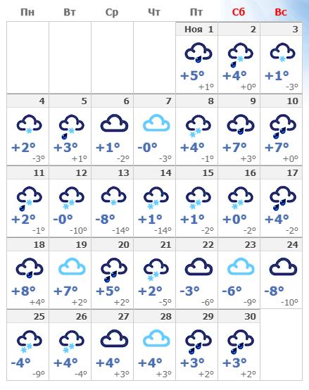 Погодные условия в Вильнюсе в ноябре 2020 года.