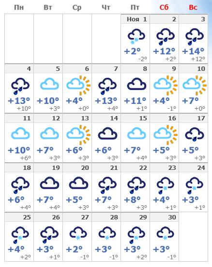 Погодные условия в ноябре в Риге 2019 года.