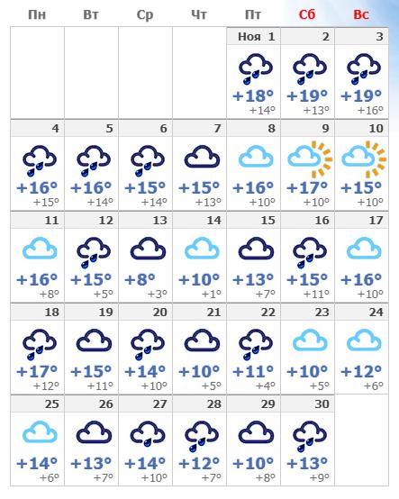 Погодные условия в ноябрьском Риме в 2019 году.