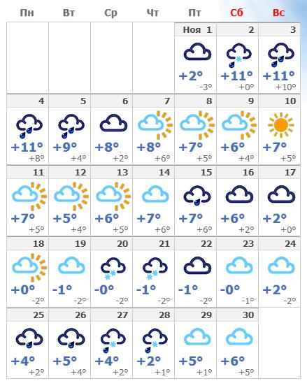 Погодные условия в ноябре в Таллине 2020 года.