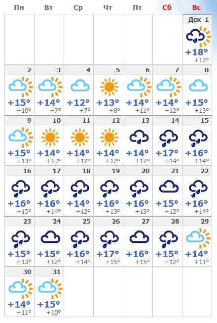 Погодные условия в декабрьском Лиссабоне в 2019 году.
