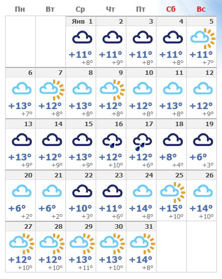 Погодные условия в январской Барселоне в 2020 году, температура воздуха зимой.