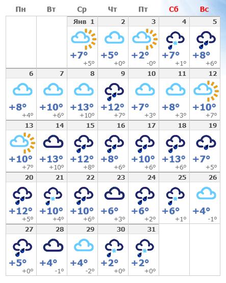 Погодные условия в январском Лондоне в 2020 году.