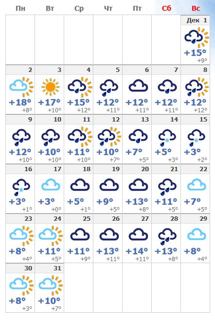 Погодные условия в декабрьском Стамбуле в 2019 году.