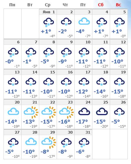 Погодные условия в январском Таллине в 2020 году.