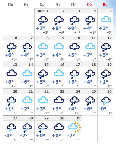 Погодные условия в Риме в январе 2020 года.