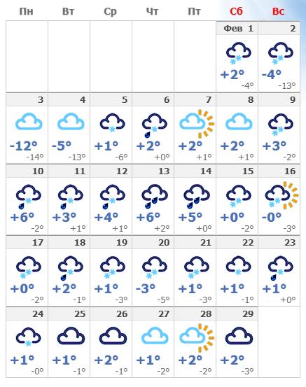 Погодные условия в февральском Вильнюсе в 2020 года.