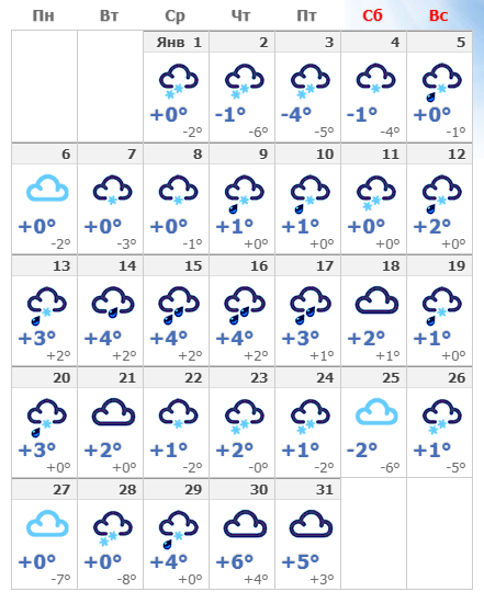 Погодные условия в Вильнюсе в январе 2020 года.