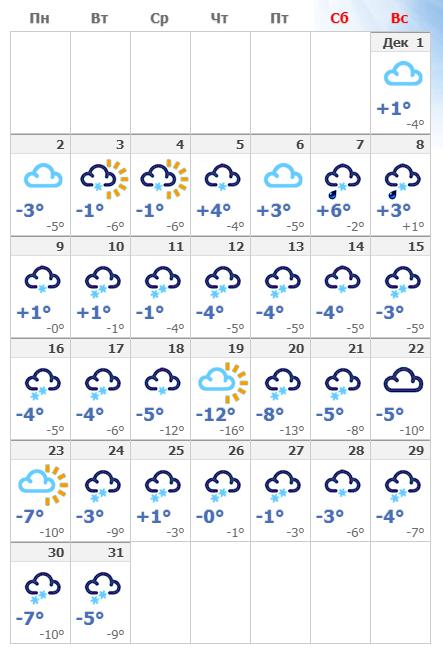 Погодные условия в декабрьской столице Австрии в 2019 года.