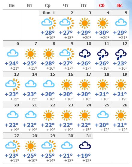 Погодные условия в январском Дубае в 2020 года.