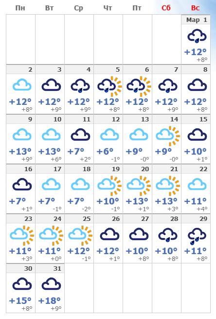 Погодные условия в мартовской Барселоне в 2020 году.