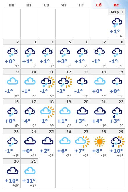 Погодные условия в мартовском Кракове в 2020 году.