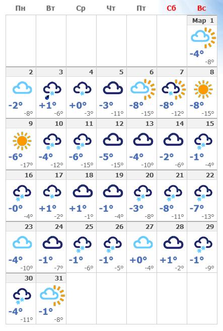 Погодные условия в мартовском Нур-Султане в 2020 году.