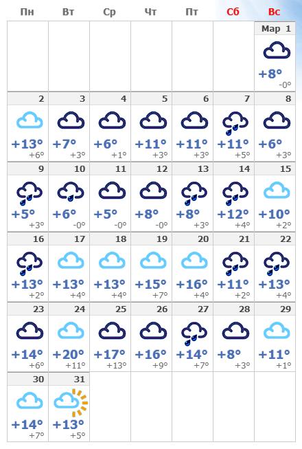 Погодные условия в мартовском Лондоне в 2020 году.