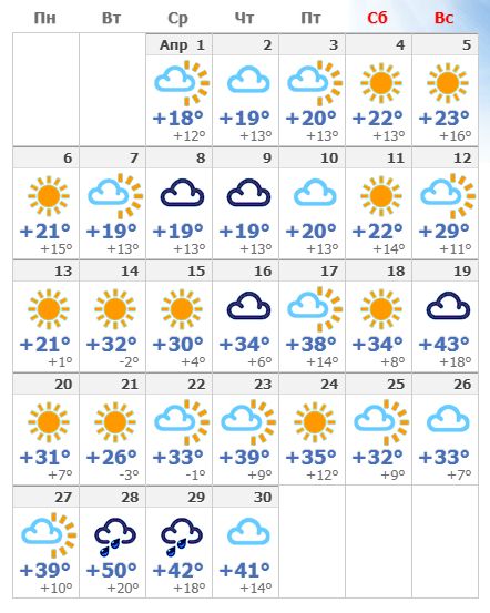 Погодные условия в апреле 2020 в Иерусалиме.