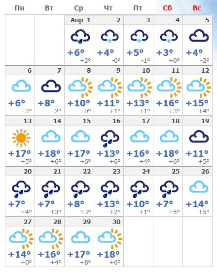 Погодные условия в Вильнюсе в апреле 2020 года.