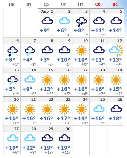 Погодные условия в апреле 2021 в Кемере.