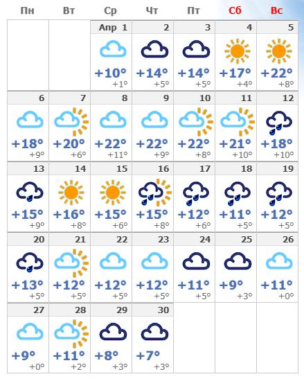 Погодные условия в апреле 2021 в Лондоне.