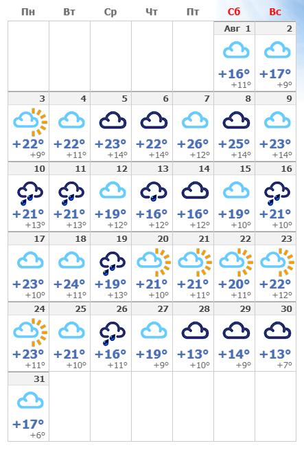 Погодные условия в августе 2020 в Кемере.