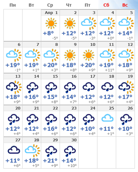 Погодные условия в апреле 2020 в Кракове.