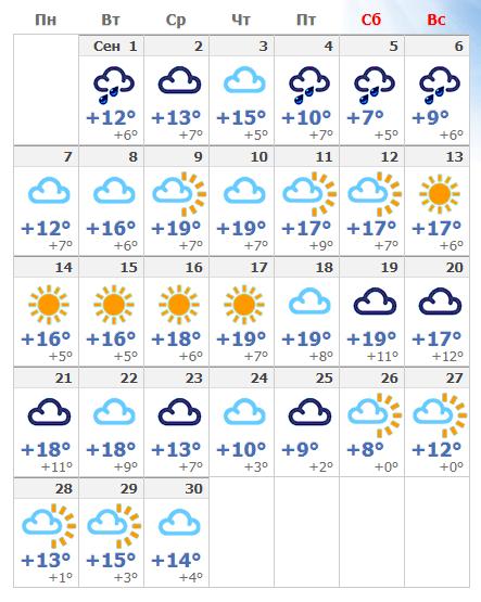 Погодные условия в сентябре в Кемере 2020 года.