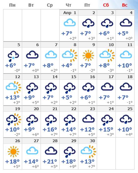 Погодные условия в апреле 2021 в Великом Новгороде.