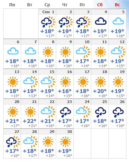 Погода в Адлере в сентябре в 2021 году.