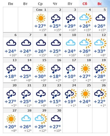 Погодные условия в Кисловодске в сентябре в 2021 году.